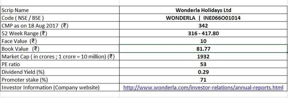 basic scrip details of wonderla