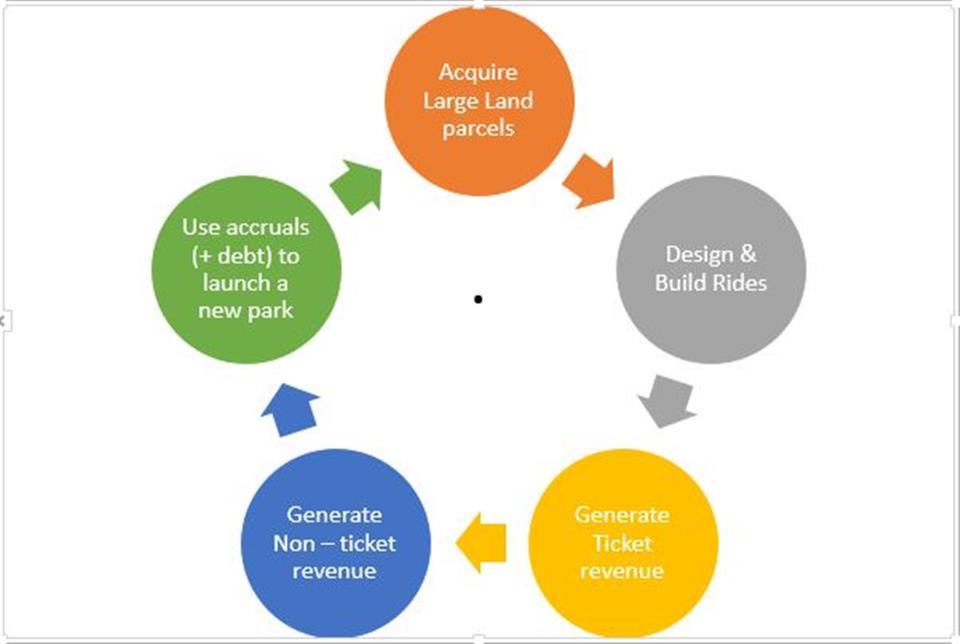 business model of wonderla