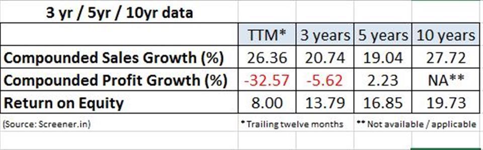 key growth wonderla growth