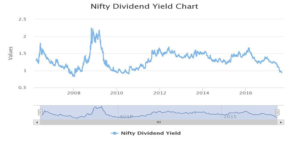 Nifty historical dividend yield