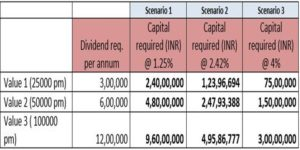 capital required consolidated Summary