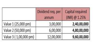 capital required for scenario 1