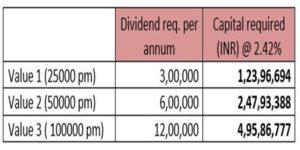 capital required for scenario 2