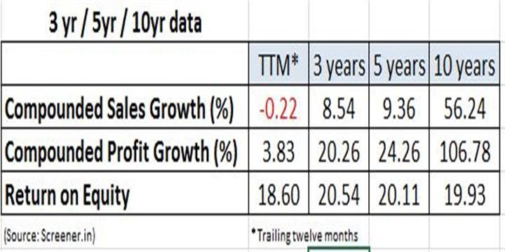 HMVL growth data