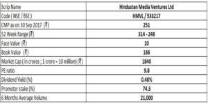 hmvl basic stock details