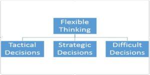 Flexibility_thinking_investing_scenarios