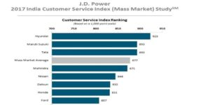 J_D_Power_2017_india_rating