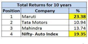 Total_returns_auto_stocks
