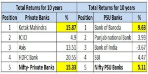 Total_returns_bank_stocks