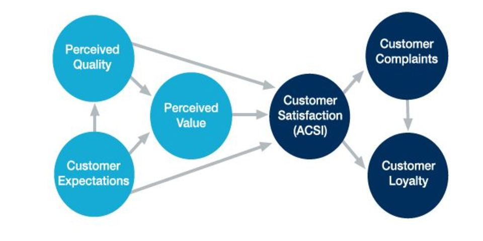 effect of experiential value on customer satisfaction The effect of customer value, customer satisfaction, and switching costs on customer loyalty: an empirical study of hypermarkets in taiwan social behavior and personality: an international journal , 38 , 729-740.