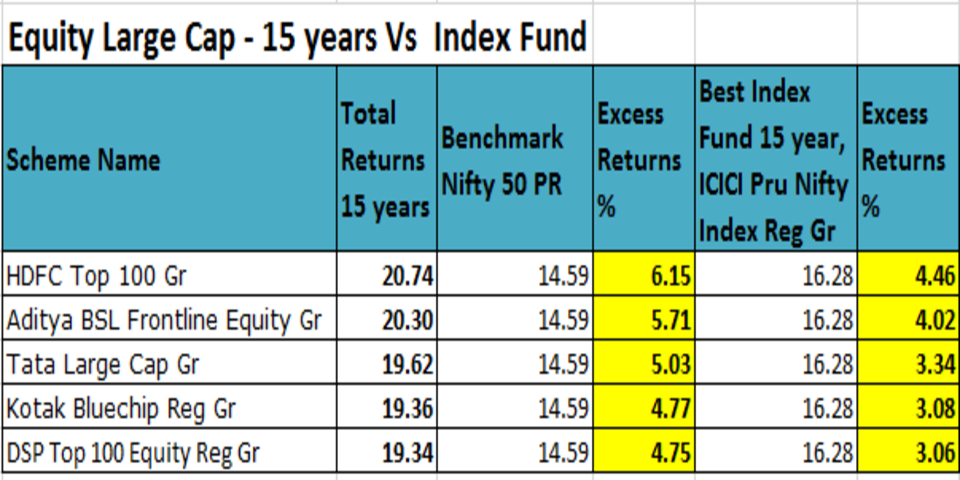 Equity funds india outperformance over index funds