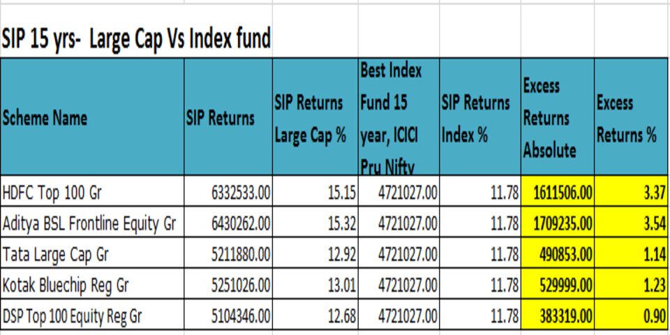 Equity_15years_SIP_large_cap_Vs_index funds