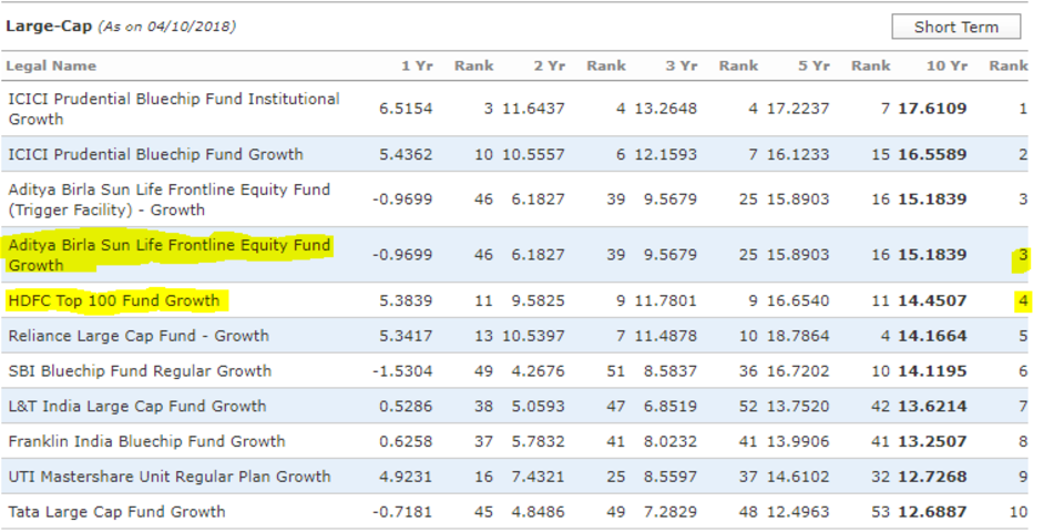 Equity_large_cap_top 5_funds_10_years_india