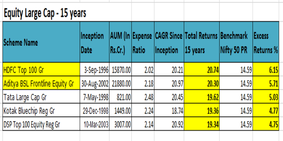 Equity_large_cap_top 5_funds_15yrs_india