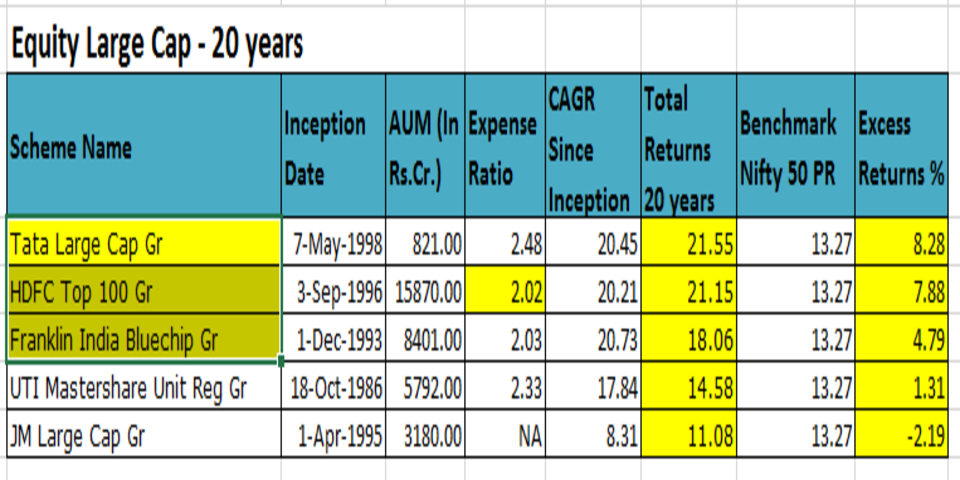 Equity_large_cap_top 5_funds_20 years_india