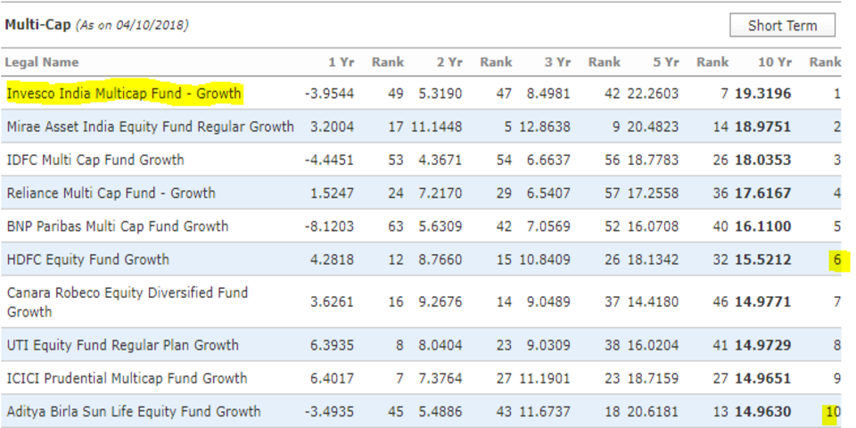 Equity_multi_cap_top 5_funds_10_years_india