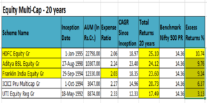 Equity_multi_cap_top 5_funds_20_years_india