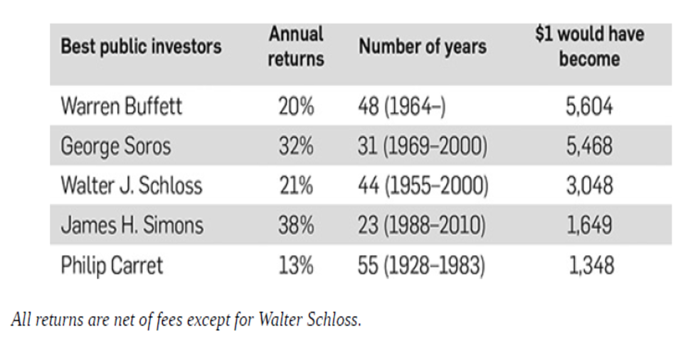 Long term track record of super investors