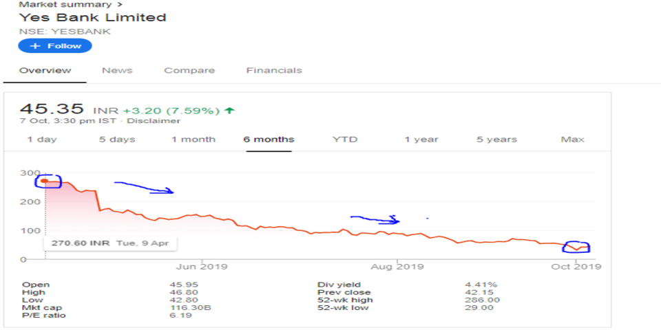 Yes_Bank_Share_price_6months_