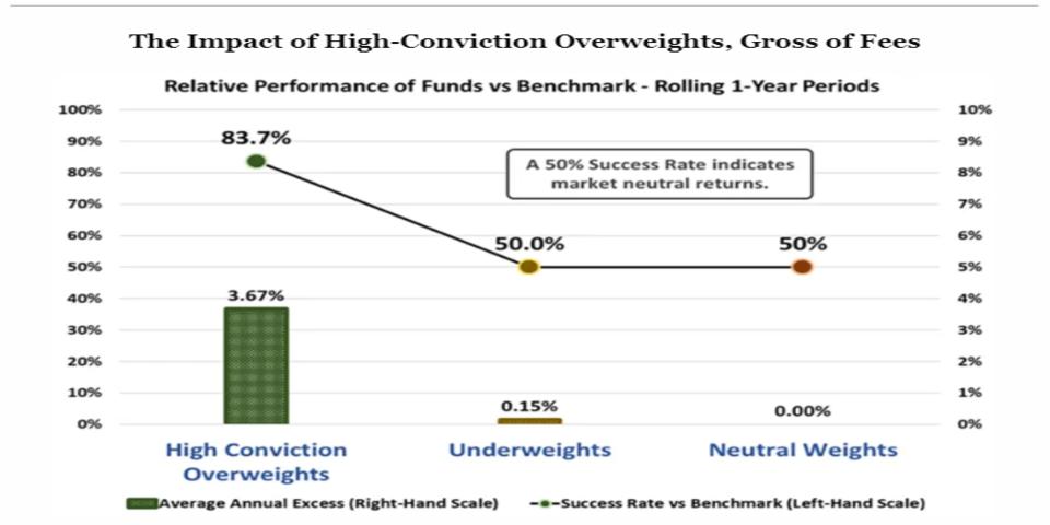 high conviction ideas and alpha